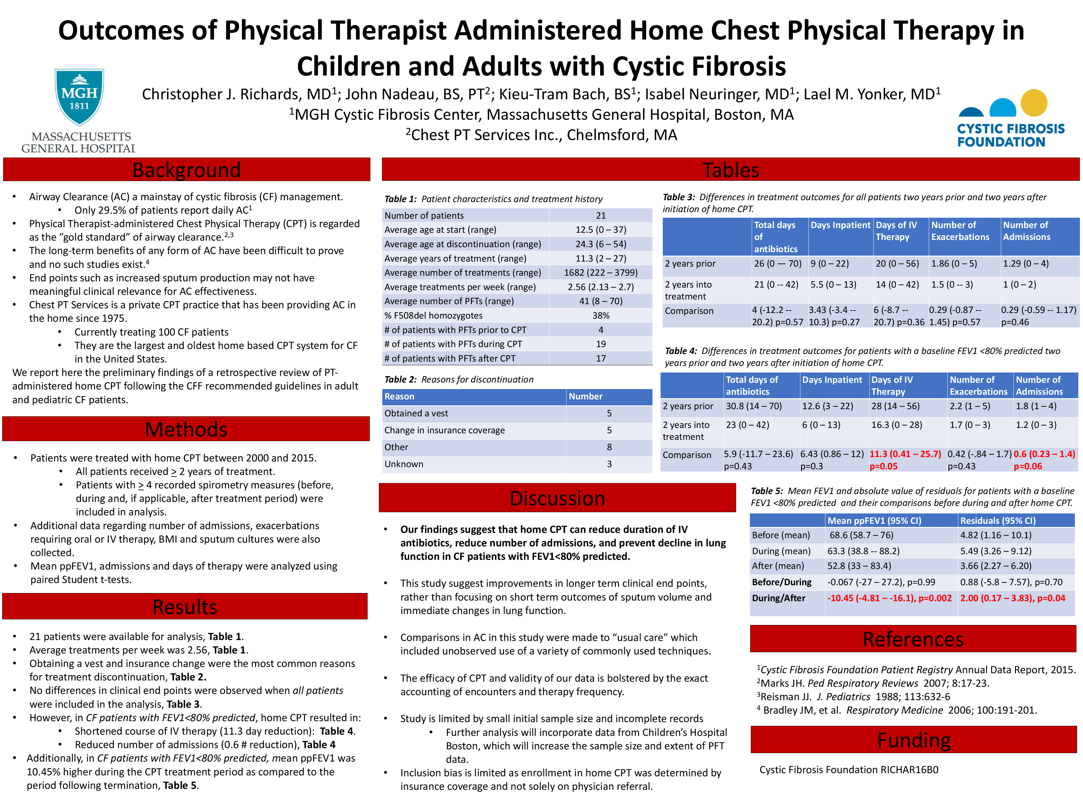 Outcomes of Physical Therapist Administered Home Chest Physical Therapy in Children and Adults with Cystic Fibrosis